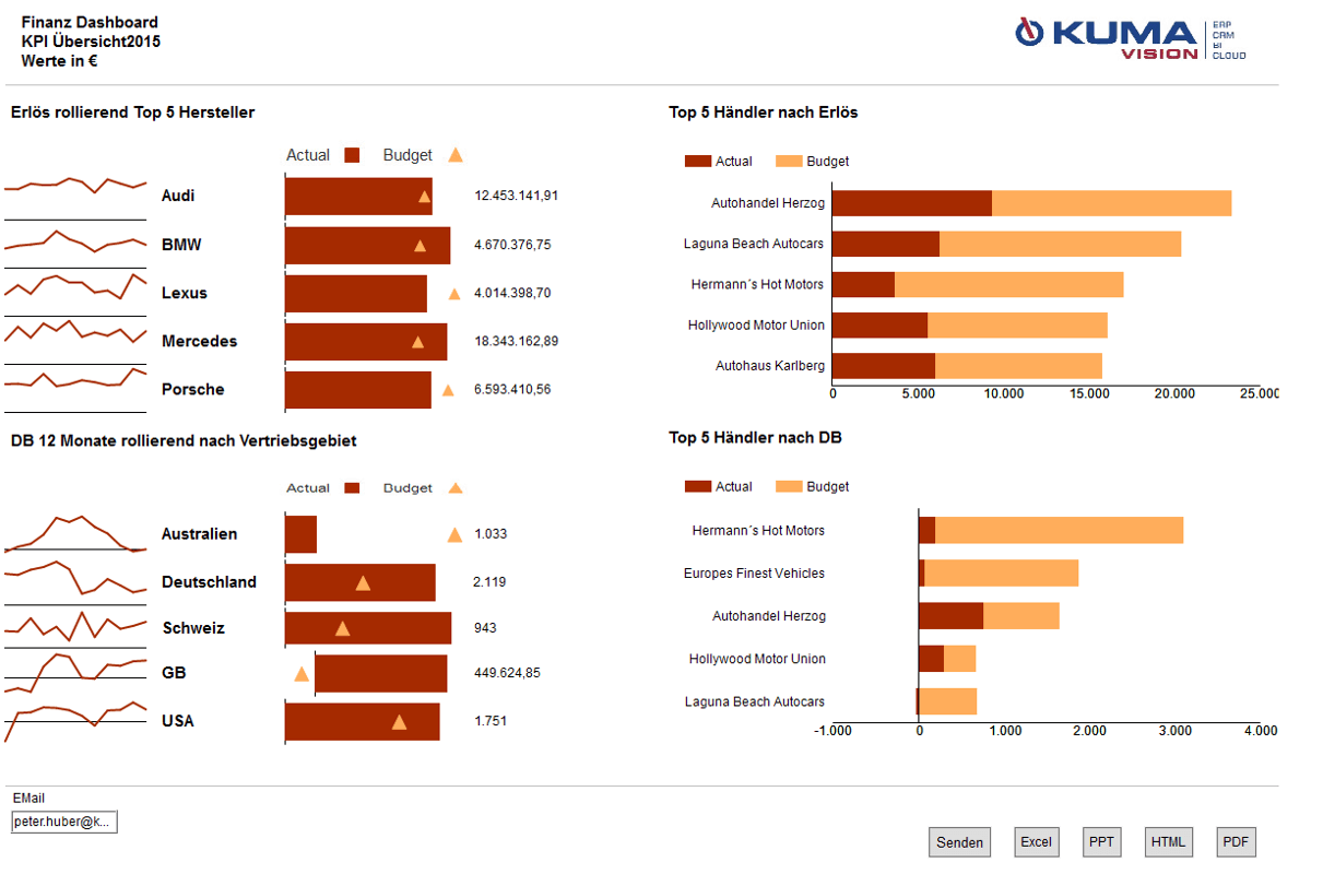 Business Intelligence Template: Management - all metrics on a dashboard
