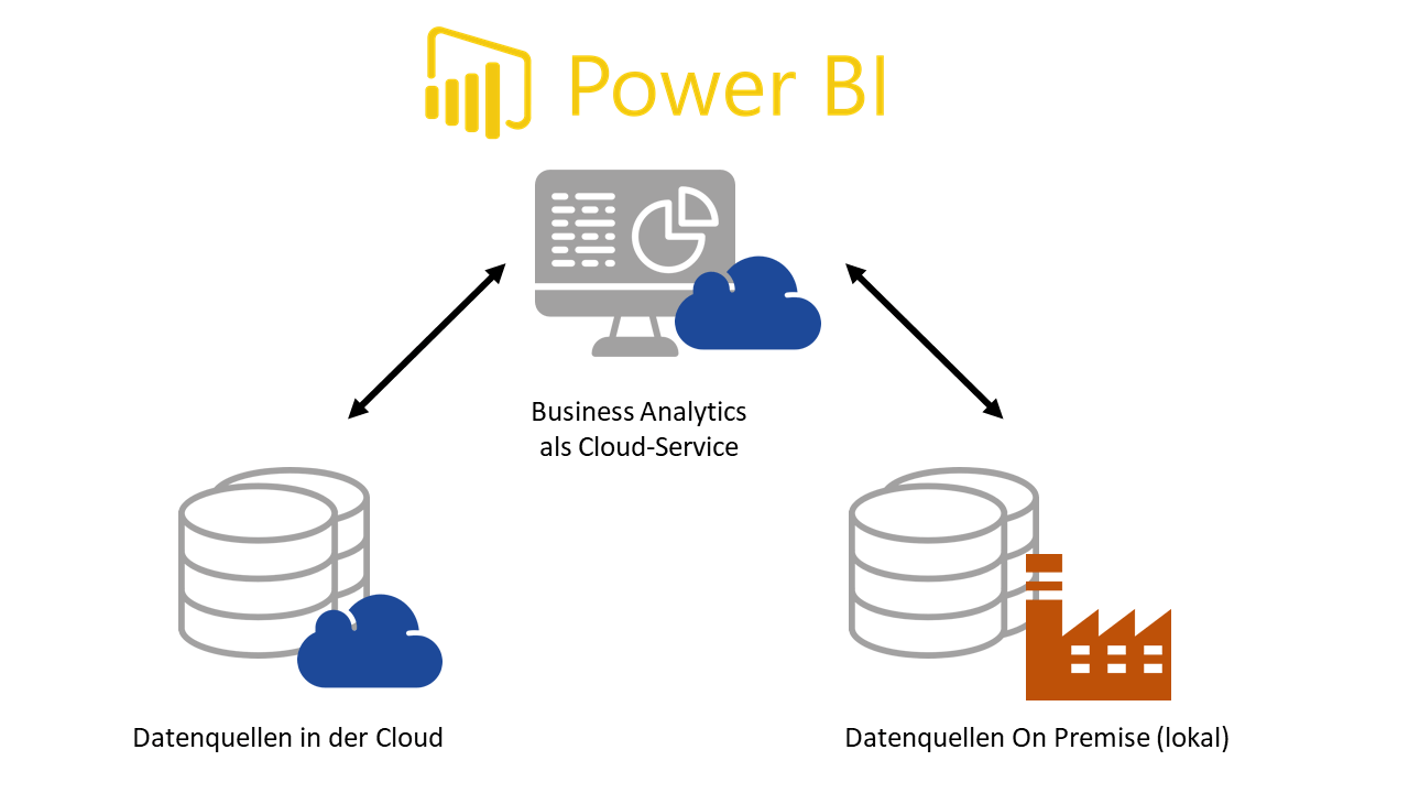 power-bi-cloud on-premise