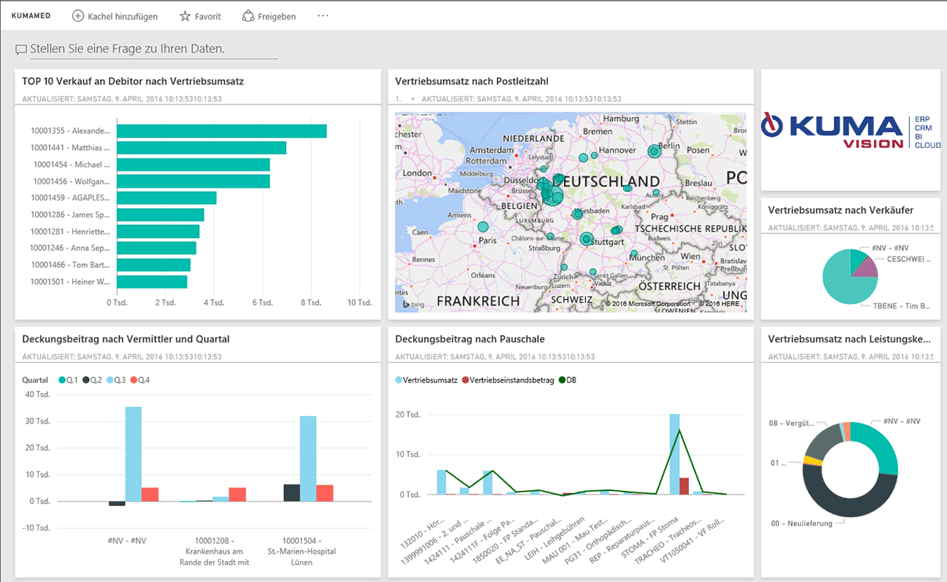 Power BI Dashboard Tecnologia medica