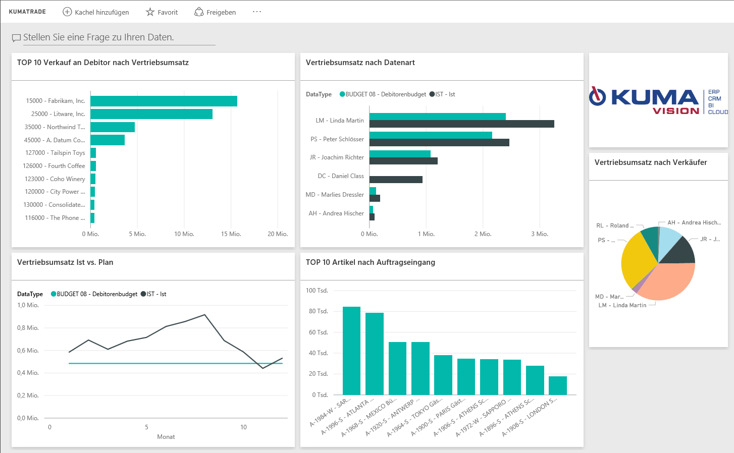 Trading di Power BI Dashboard