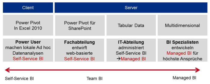 Self Service BI - Team BI - Managed BI