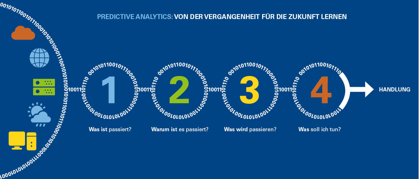 infografik predictive analytics forecasting
