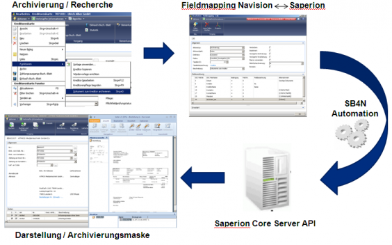 Document management with Saperion: Easy integration into business processes